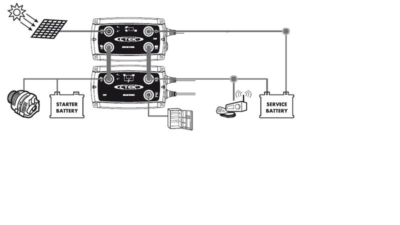 Das Offroad Forum: Doppelbatterie im Reisemobil mit Solar - aber wie?